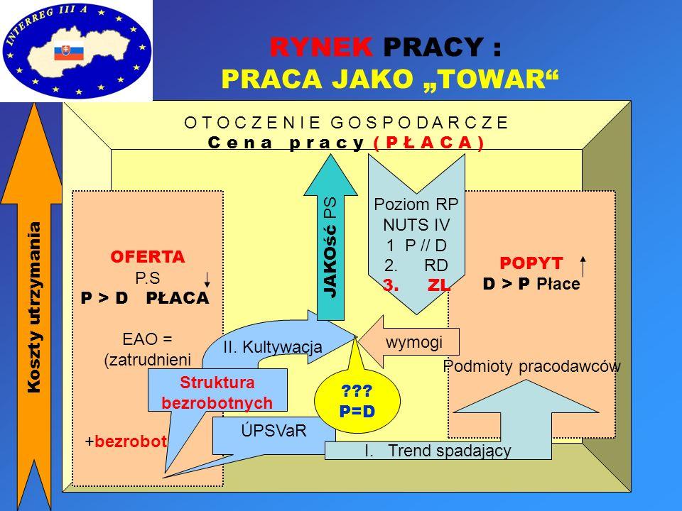 Punkt wyjścia Strategia lizbońska, NLS,...NS RR...