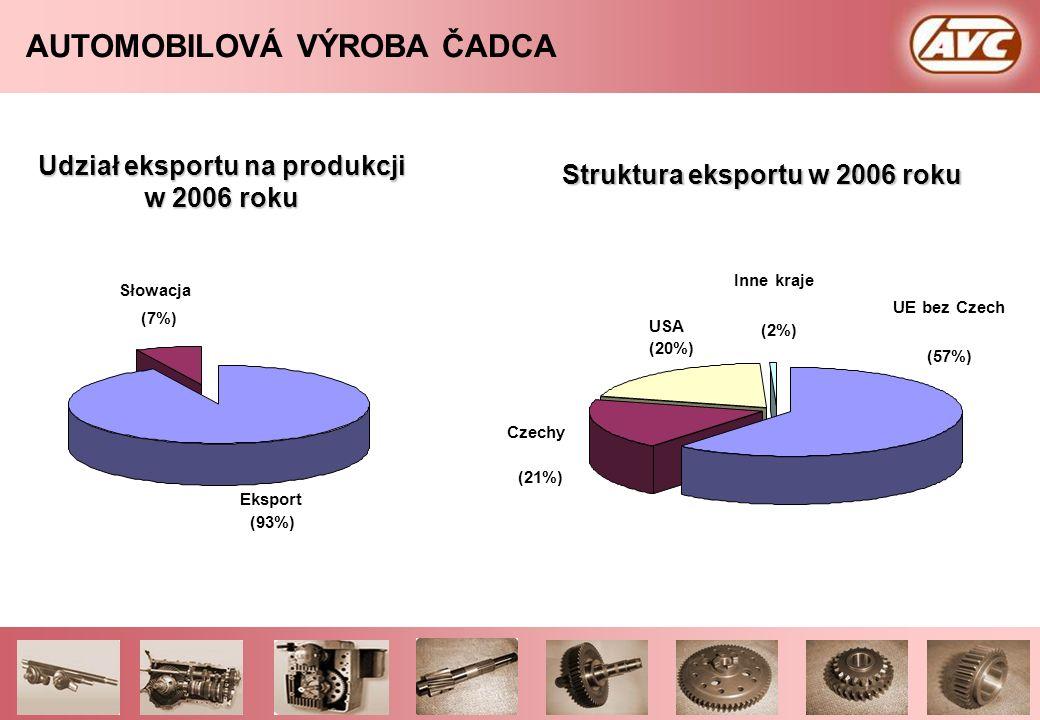 AUTOMOBILOVÁ VÝROBA ČADCA Struktura produkcji w poszczególnych segmentach rynku w roku 2006 Maszyny rolnicze i budowlane (19 %) Inna produkcja i usług