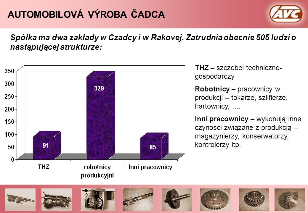 AUTOMOBILOVÁ VÝROBA ČADCA Spółka AVC, a. s. produkuje swoje wyroby zgodnie z normami jakości ISO/TS 16 949:2002, ISO 9001:2000, które obejmują również