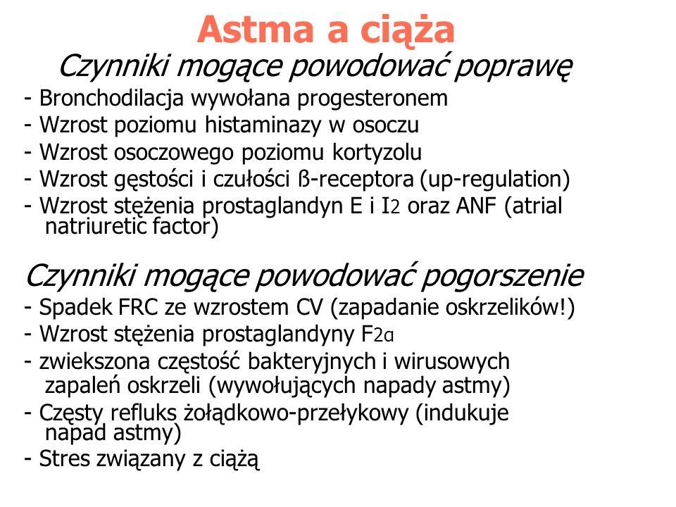 Astma a ciąża Czynniki mogące powodować poprawę - Bronchodilacja wywołana progesteronem - Wzrost poziomu histaminazy w osoczu - Wzrost osoczowego pozi