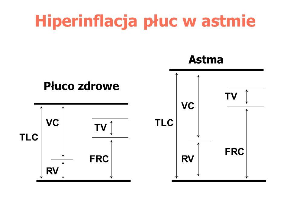 Układ krążenia w astmie - Wzrost systemowego ciśnienia tętniczego - Pulsus paradoxus (> 10 mmHg) - zbyt ujemne ciśnienie śródopłucnowe prowadzi do zapadania dużych żył i zmniejsza się powrót żylny - Tachykardia - Hipertensja płucna - wazokonstrikcja hipoksemiczna - ucisk naczyń przez rozdęte pęcherzyki płucne