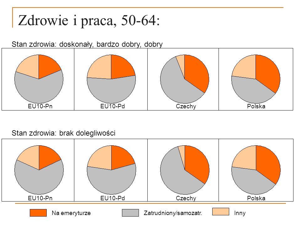 Zdrowie i praca, 50-64: Na emeryturzeZatrudniony/samozatr.Inny EU10-Pn EU10-Pd Czechy Polska Stan zdrowia: doskonały, bardzo dobry, dobry EU10-Pn EU10