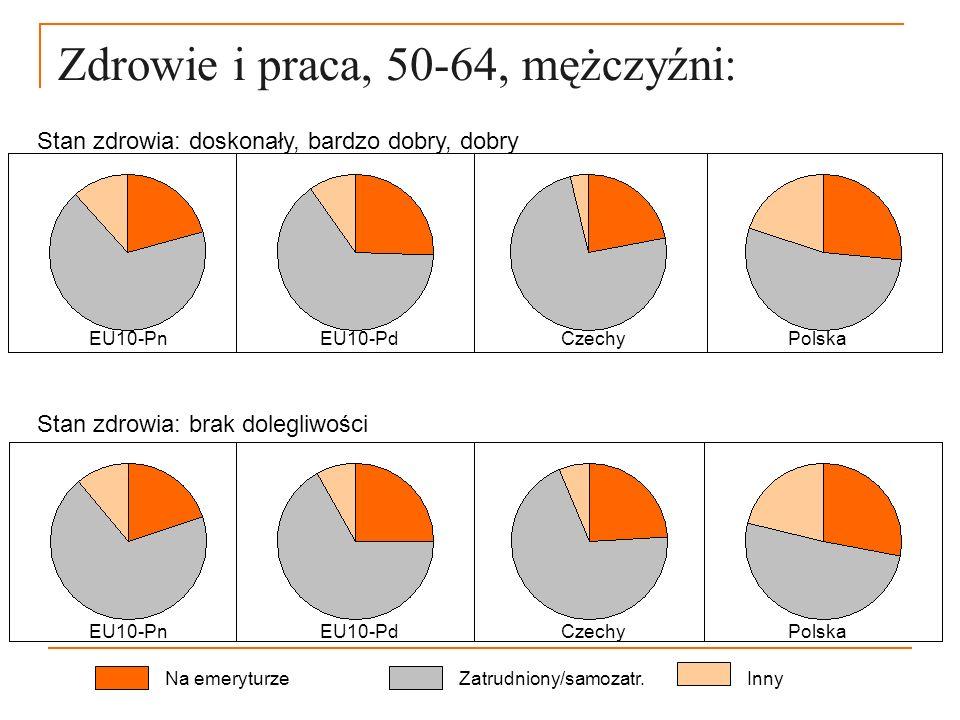 Zdrowie i praca, 50-64, mężczyźni: Na emeryturzeZatrudniony/samozatr.Inny Stan zdrowia: doskonały, bardzo dobry, dobry EU10-Pn EU10-Pd Czechy Polska S