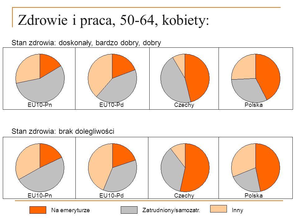 Zdrowie i praca, 50-64, kobiety: Na emeryturzeZatrudniony/samozatr.Inny Stan zdrowia: doskonały, bardzo dobry, dobry EU10-Pn EU10-Pd Czechy Polska Sta