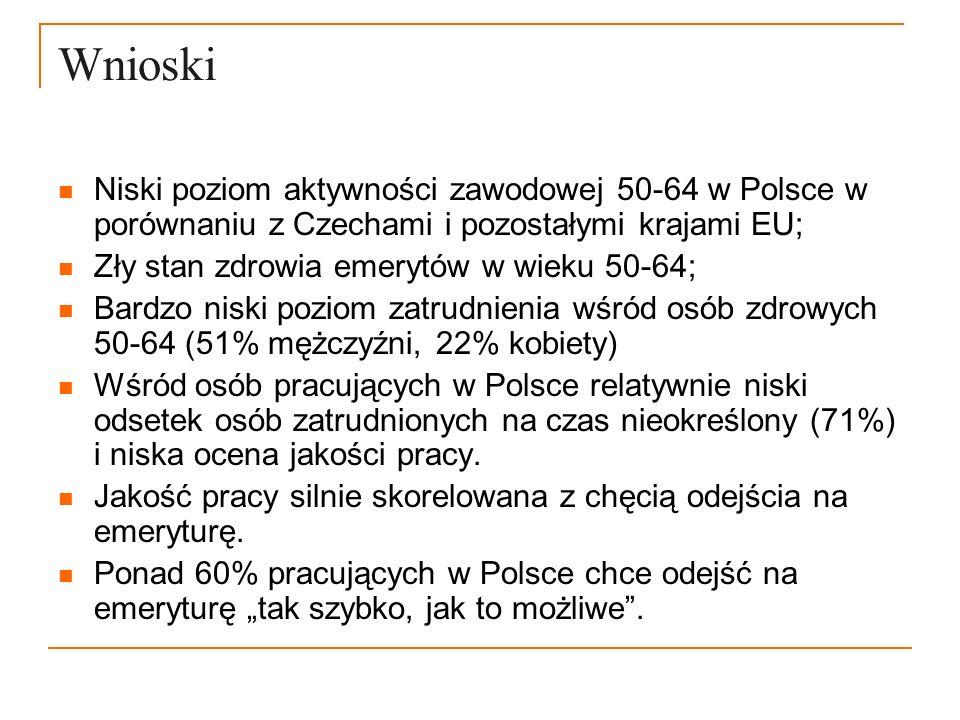 Wnioski Niski poziom aktywności zawodowej 50-64 w Polsce w porównaniu z Czechami i pozostałymi krajami EU; Zły stan zdrowia emerytów w wieku 50-64; Ba