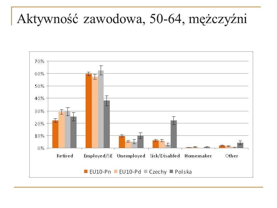 Aktywność zawodowa, 50-64, mężczyźni