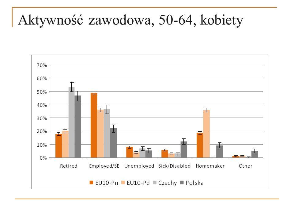 Aktywność zawodowa, 50-64, kobiety