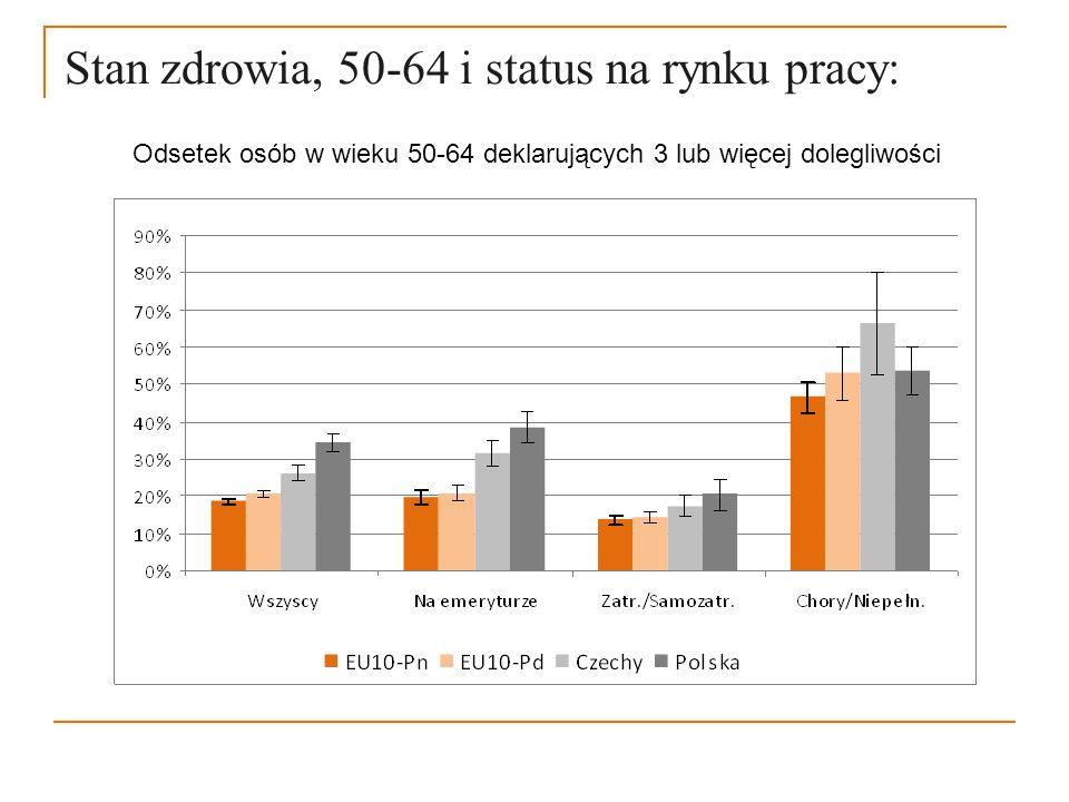 Stan zdrowia, 50-64 i status na rynku pracy: Odsetek osób w wieku 50-64 deklarujących 3 lub więcej dolegliwości