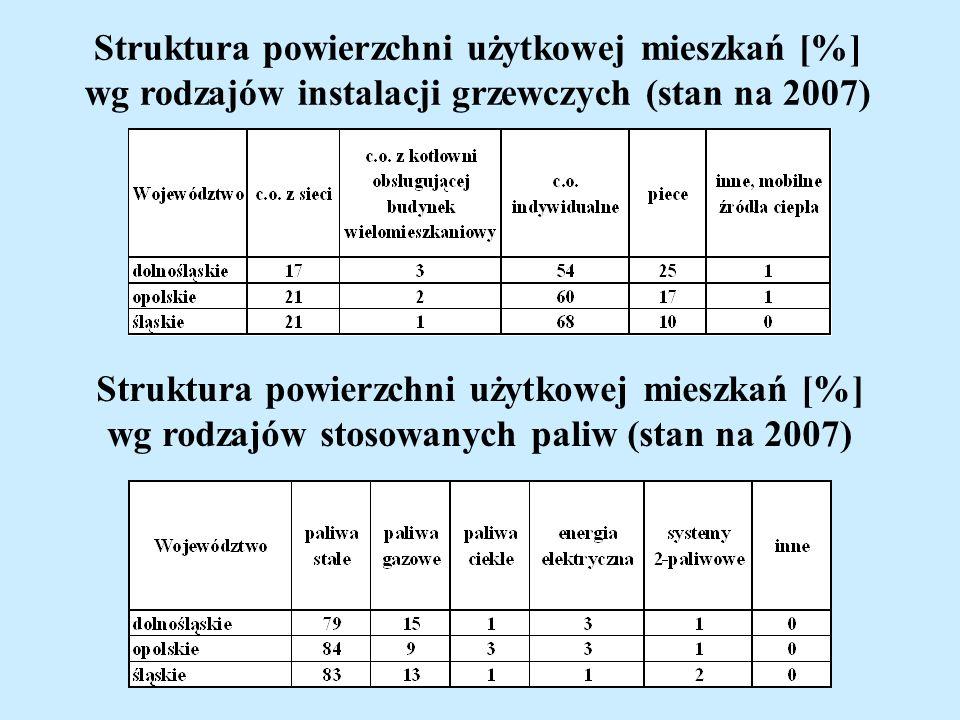 Struktura powierzchni użytkowej mieszkań [%] wg rodzajów instalacji grzewczych (stan na 2007) Struktura powierzchni użytkowej mieszkań [%] wg rodzajów