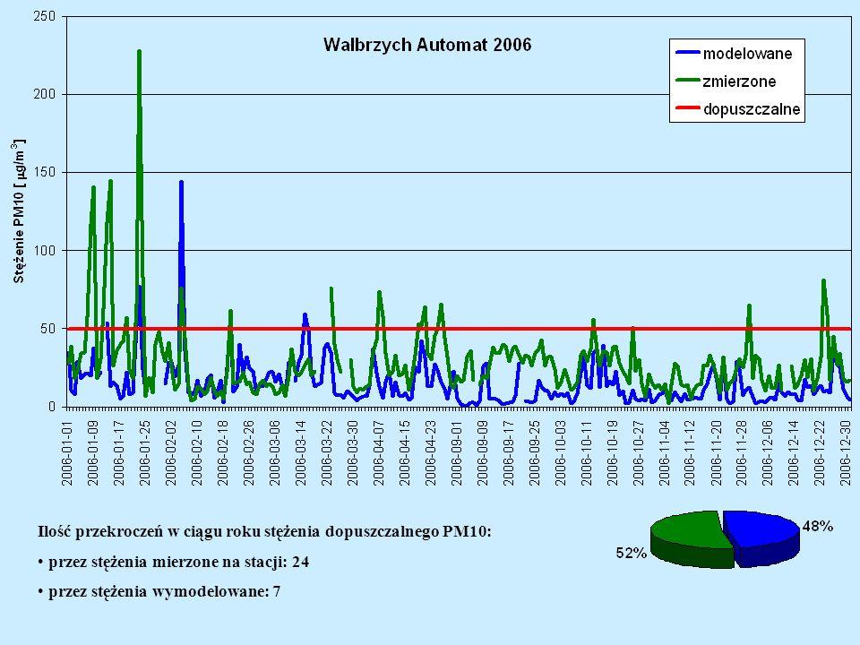 Ilość przekroczeń w ciągu roku stężenia dopuszczalnego PM10: przez stężenia mierzone na stacji: 24 przez stężenia wymodelowane: 7