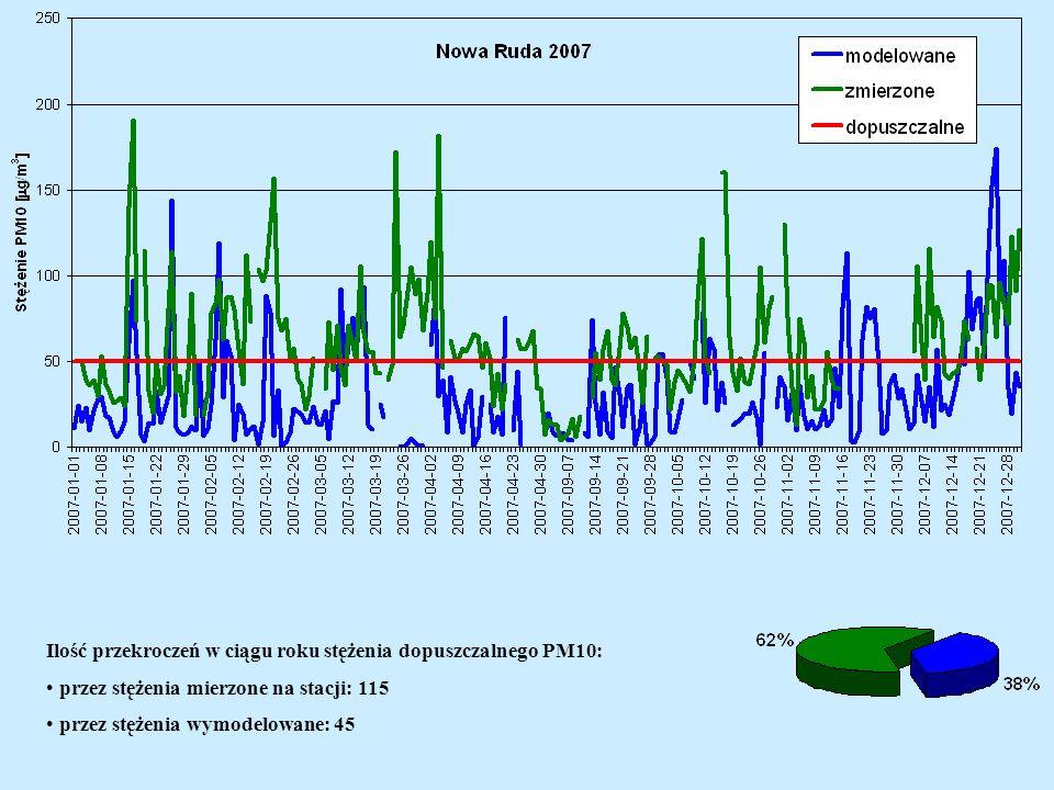 Ilość przekroczeń w ciągu roku stężenia dopuszczalnego PM10: przez stężenia mierzone na stacji: 115 przez stężenia wymodelowane: 45