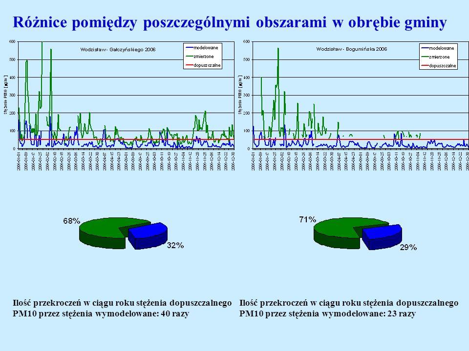 Różnice pomiędzy poszczególnymi obszarami w obrębie gminy Ilość przekroczeń w ciągu roku stężenia dopuszczalnego PM10 przez stężenia wymodelowane: 40
