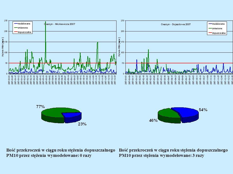 Ilość przekroczeń w ciągu roku stężenia dopuszczalnego PM10 przez stężenia wymodelowane: 0 razy Ilość przekroczeń w ciągu roku stężenia dopuszczalnego