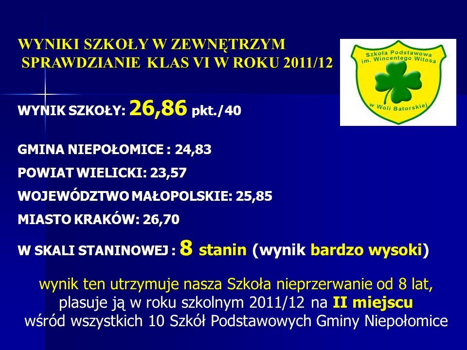 WYNIKI SZKOŁY W ZEWNĘTRZYM SPRAWDZIANIE KLAS VI W ROKU 2011/12 WYNIK SZKOŁY: 26,86 pkt./40 GMINA NIEPOŁOMICE : 24,83 POWIAT WIELICKI: 23,57 WOJEWÓDZTW