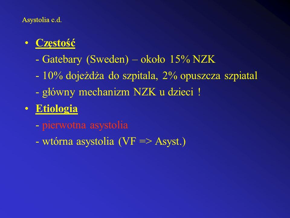 Asystolia c.d. Częstość - Gatebary (Sweden) – około 15% NZK - 10% dojeżdża do szpitala, 2% opuszcza szpiatal - główny mechanizm NZK u dzieci ! Etiolog