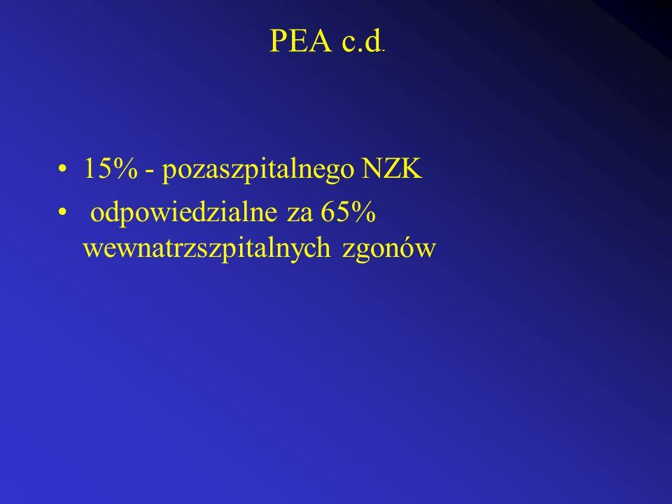 PEA c.d. 15% - pozaszpitalnego NZK odpowiedzialne za 65% wewnatrzszpitalnych zgonów