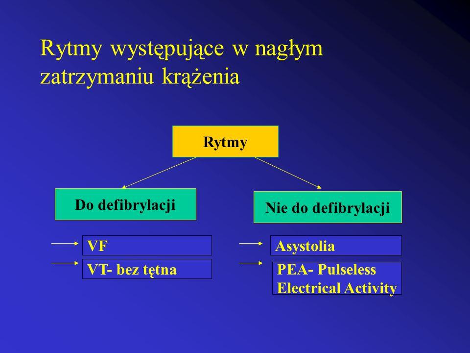 Rytmy występujące w nagłym zatrzymaniu krążenia Rytmy Do defibrylacji Nie do defibrylacji VF VT- bez tętna Asystolia PEA- Pulseless Electrical Activit