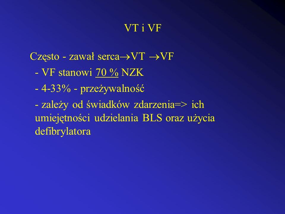 VT i VF Często - zawał serca VT VF - VF stanowi 70 % NZK - 4-33% - przeżywalność - zależy od świadków zdarzenia=> ich umiejętności udzielania BLS oraz