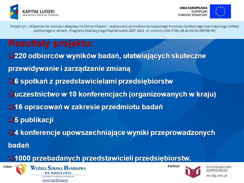 Projekt pt.: Wsparcie dla rozwoju i adaptacji na Dolnym Śląsku, realizowany ze środków Europejskiego Funduszu Społecznego oraz krajowego wkładu publicznego w ramach, Programu Operacyjnego Kapitał Ludzki 2007-2013 (nr umowy UDA-POKL.08.01.02-02-065/08-00) Rezultaty projektu: 220 odbiorców wyników badań, ułatwiających skuteczne przewidywanie i zarządzanie zmianą 220 odbiorców wyników badań, ułatwiających skuteczne przewidywanie i zarządzanie zmianą 6 spotkań z przedstawicielami przedsiębiorstw 6 spotkań z przedstawicielami przedsiębiorstw uczestnictwo w 10 konferencjach (organizowanych w kraju) uczestnictwo w 10 konferencjach (organizowanych w kraju) 16 opracowań w zakresie przedmiotu badań 16 opracowań w zakresie przedmiotu badań 5 publikacji 5 publikacji 4 konferencje upowszechniające wyniki przeprowadzonych badań 4 konferencje upowszechniające wyniki przeprowadzonych badań 1000 przebadanych przedstawicieli przedsiębiorstw.