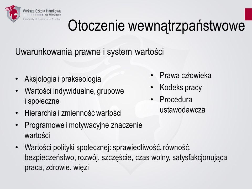Otoczenie wewnątrzpaństwowe Uwarunkowania prawne i system wartości Aksjologia i prakseologia Wartości indywidualne, grupowe i społeczne Hierarchia i z