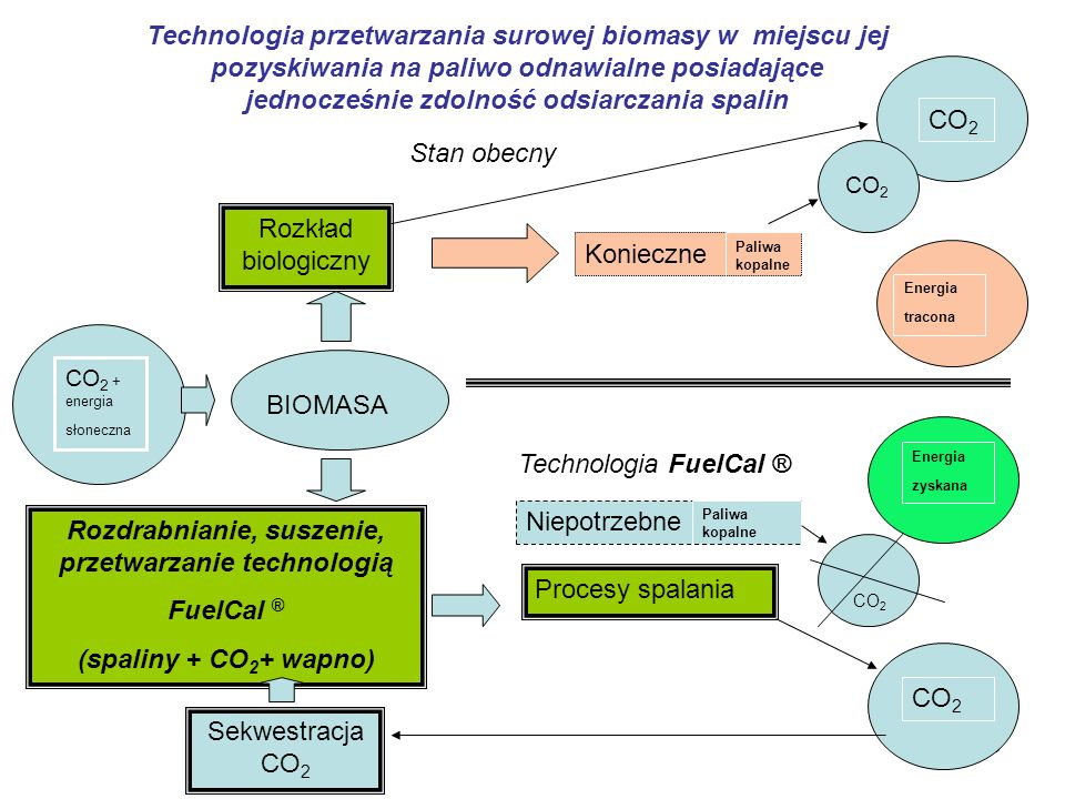 15 Konieczne Technologia przetwarzania surowej biomasy w miejscu jej pozyskiwania na paliwo odnawialne posiadające jednocześnie zdolność odsiarczania