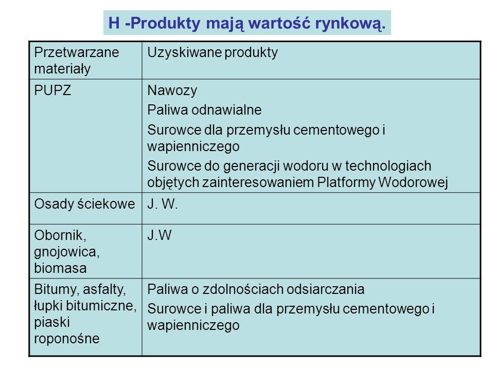 19 H -Produkty mają wartość rynkową. Przetwarzane materiały Uzyskiwane produkty PUPZNawozy Paliwa odnawialne Surowce dla przemysłu cementowego i wapie