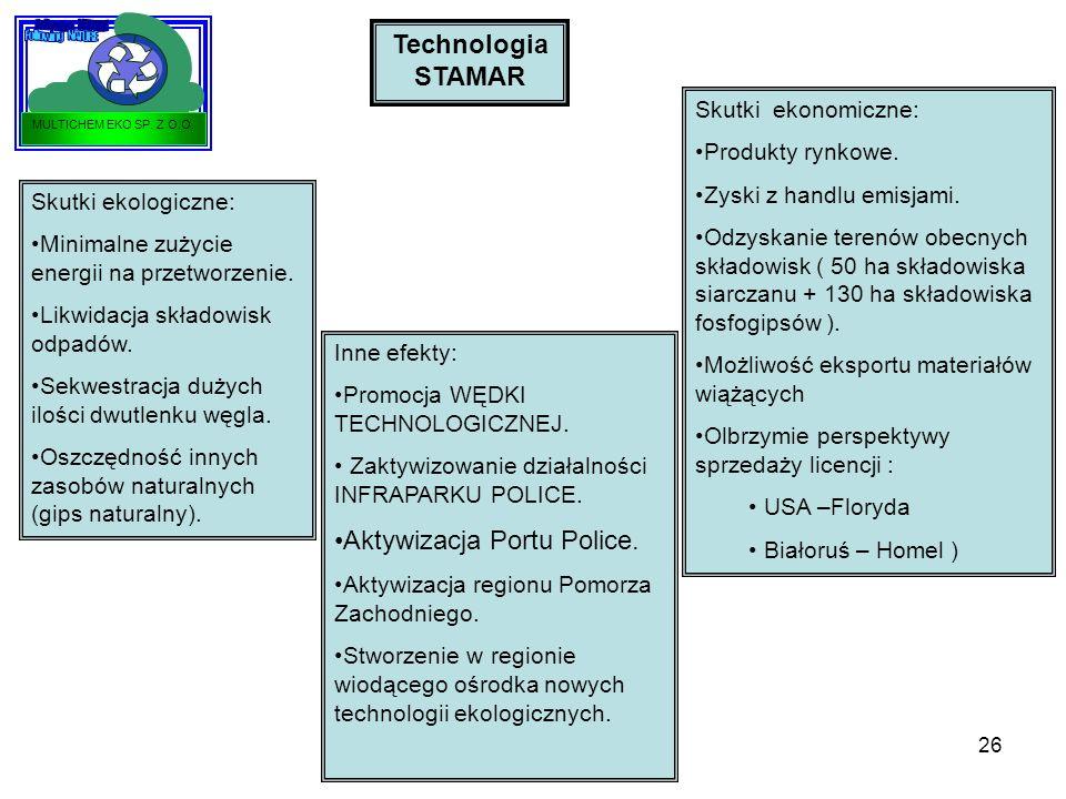 26 Technologia STAMAR Skutki ekologiczne: Minimalne zużycie energii na przetworzenie. Likwidacja składowisk odpadów. Sekwestracja dużych ilości dwutle
