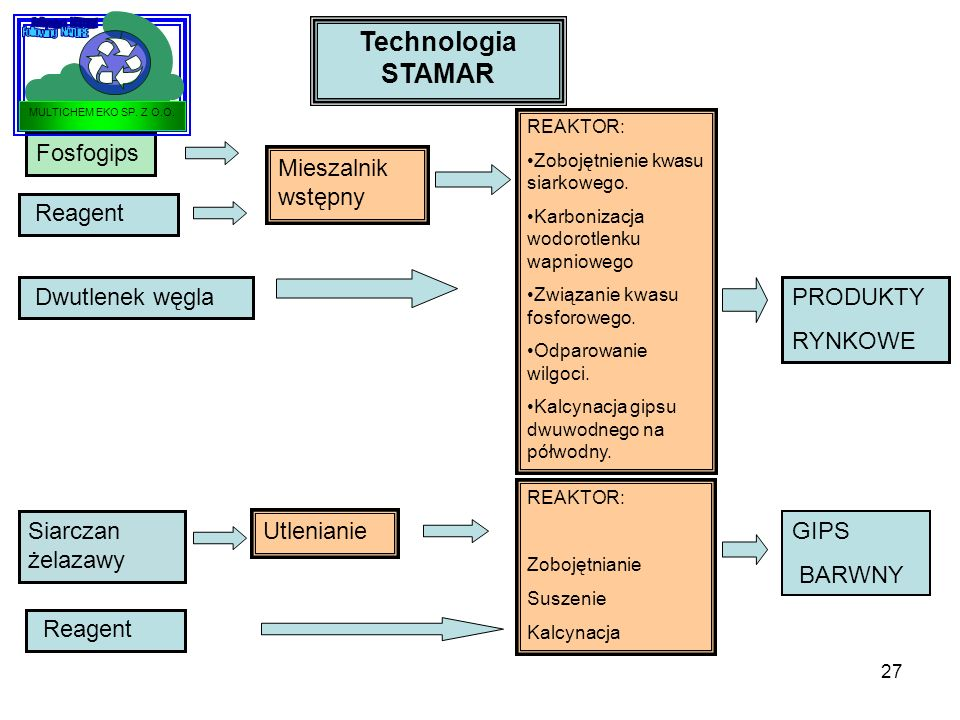 27 Technologia STAMAR Fosfogips Reagent Mieszalnik wstępny REAKTOR: Zobojętnienie kwasu siarkowego. Karbonizacja wodorotlenku wapniowego Związanie kwa