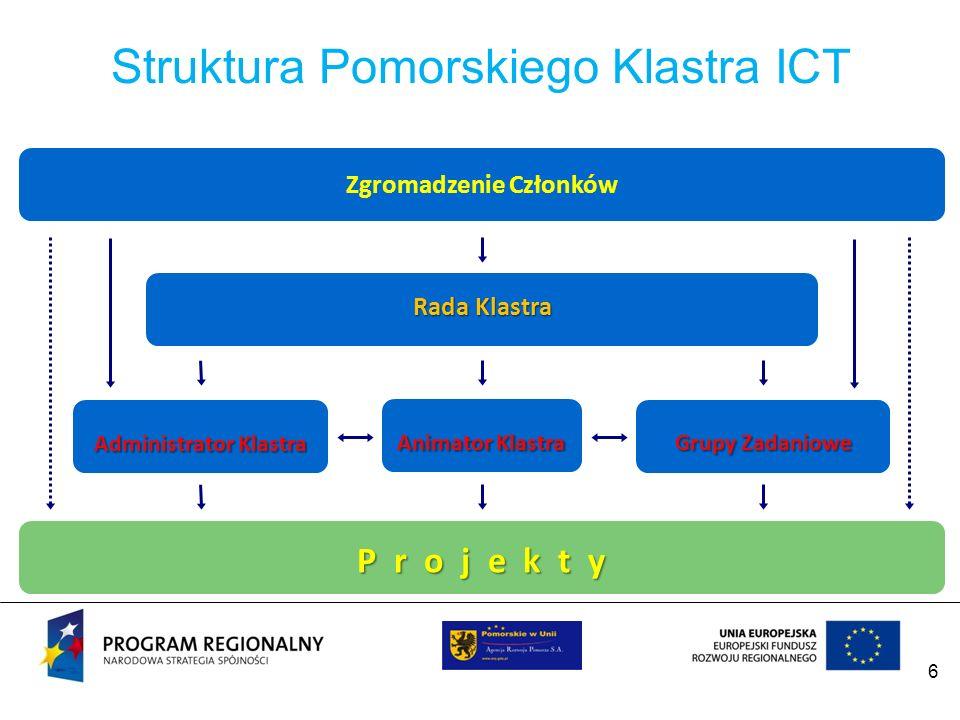6 Struktura Pomorskiego Klastra ICT Zgromadzenie Członków Rada Klastra Animator Klastra P r o j e k t y Administrator Klastra Grupy Zadaniowe