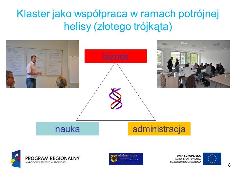 8 Klaster jako współpraca w ramach potrójnej helisy (złotego trójkąta) biznes nauka administracja