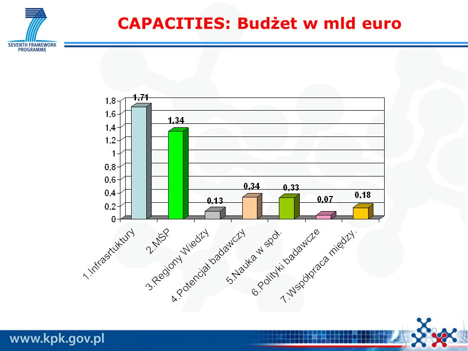 CAPACITIES: Budżet w mld euro