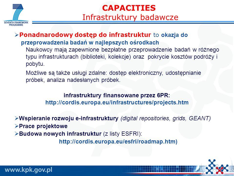 CAPACITIES Infrastruktury badawcze Wspieranie rozwoju e-infrastruktury (digital repositories, grids, GEANT) Prace projektowe Budowa nowych infrastruktur (z listy ESFRI): http://cordis.europa.eu/esfri/roadmap.htm) Ponadnarodowy dostęp do infrastruktur to okazja do przeprowadzenia badań w najlepszych ośrodkach Naukowcy mają zapewnione bezpłatne przeprowadzenie badań w różnego typu infrastrukturach (biblioteki, kolekcje) oraz pokrycie kosztów podróży i pobytu.