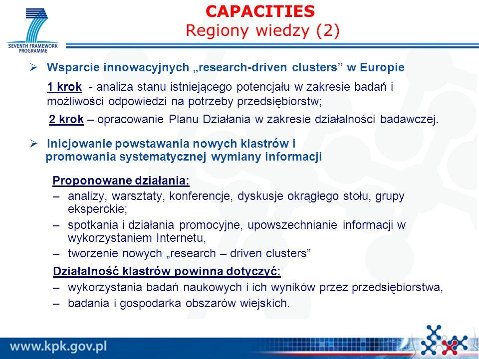 CAPACITIES Regiony wiedzy (2) Wsparcie innowacyjnych research-driven clusters w Europie 1 krok - analiza stanu istniejącego potencjału w zakresie badań i możliwości odpowiedzi na potrzeby przedsiębiorstw; 2 krok – opracowanie Planu Działania w zakresie działalności badawczej.