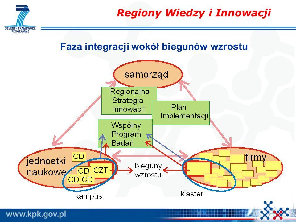 Regiony Wiedzy i Innowacji Faza integracji wokół biegunów wzrostu