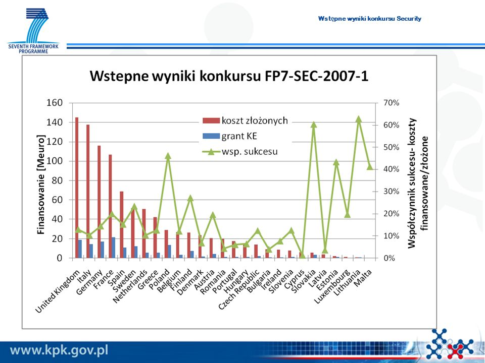 Wst ę pne wyniki konkursu Security