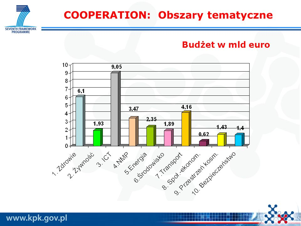 COOPERATION: Obszary tematyczne Budżet w mld euro