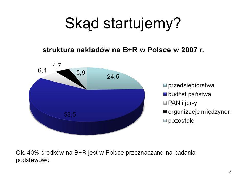 Skąd startujemy 2 Ok. 40% środków na B+R jest w Polsce przeznaczane na badania podstawowe
