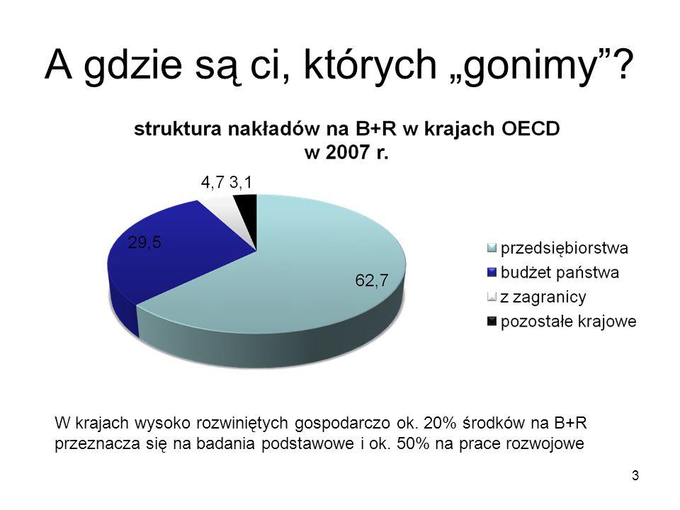 A gdzie są ci, których gonimy? 3 W krajach wysoko rozwiniętych gospodarczo ok. 20% środków na B+R przeznacza się na badania podstawowe i ok. 50% na pr