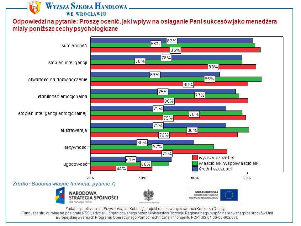 Odpowiedzi na pytanie: Proszę ocenić, jaki wpływ na osiąganie Pani sukcesów jako menedżera miały poniższe cechy psychologiczne Źródło: Badania własne (ankieta, pytanie 7) Zadanie publiczne pt.