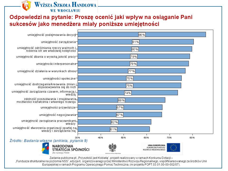 Odpowiedzi na pytanie: Proszę ocenić jaki wpływ na osiąganie Pani sukcesów jako menedżera miały poniższe umiejętności Źródło: Badania własne (ankieta, pytanie 9) Zadanie publiczne pt.