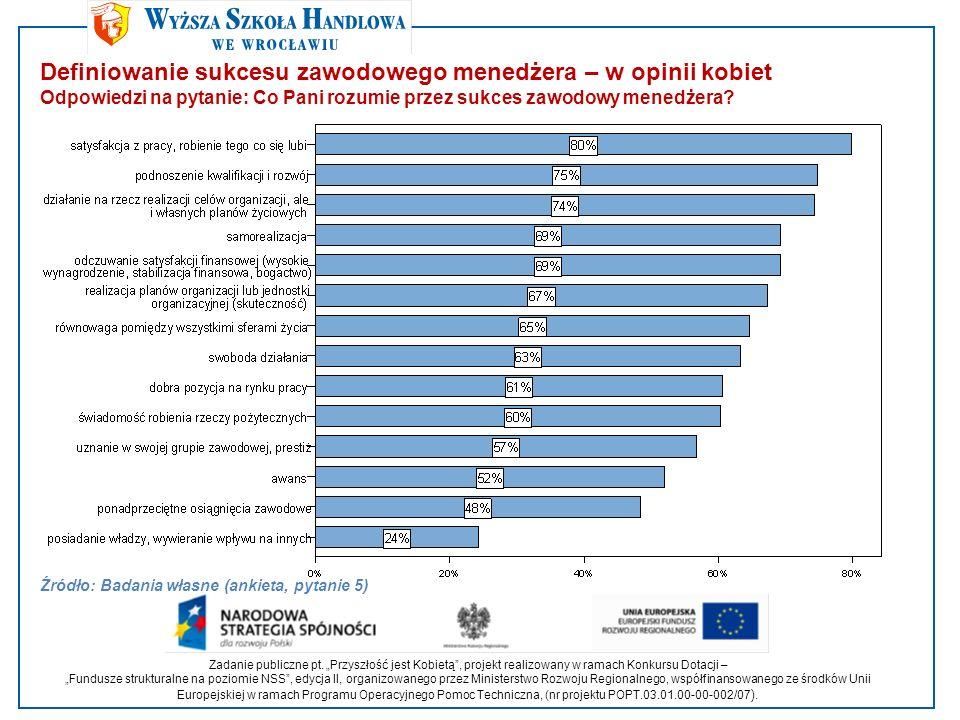 Wnioski Wnioski Źródło: Badania własne Kobiety pełniące funkcje kierownicze na średnich szczeblach zarządzania znacznie częściej uważają, niż te na wyższych (różnica istotna statystycznie), że: kobiety są nadal dyskryminowane w zarządzaniu (ich dostęp do stanowisk jest trudniejszy, mniej zarabiają na tych samych stanowiskach niż mężczyźni, wolniej awansują) (13,8% różnicy).