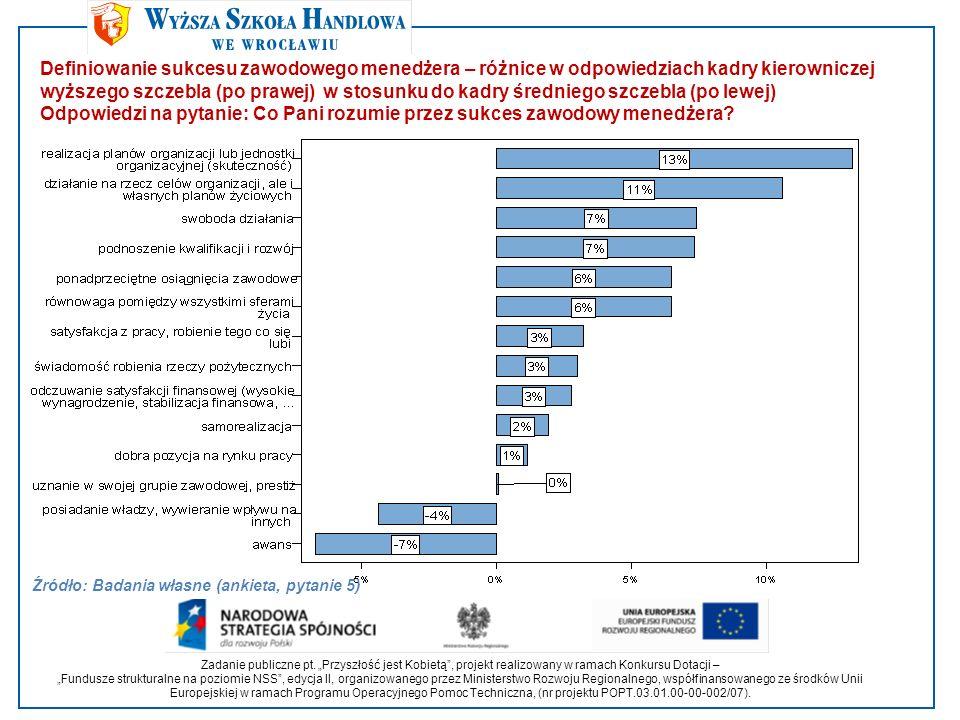 Czynniki sukcesów kobiet w zarządzaniu – ogólne Odpowiedzi na pytanie: Proszę ocenić jaki wpływ na osiągnięcie Pani sukcesów jako menedżera miały poniższe czynniki Źródło: Badania własne (ankieta, pytanie 6) Zadanie publiczne pt.