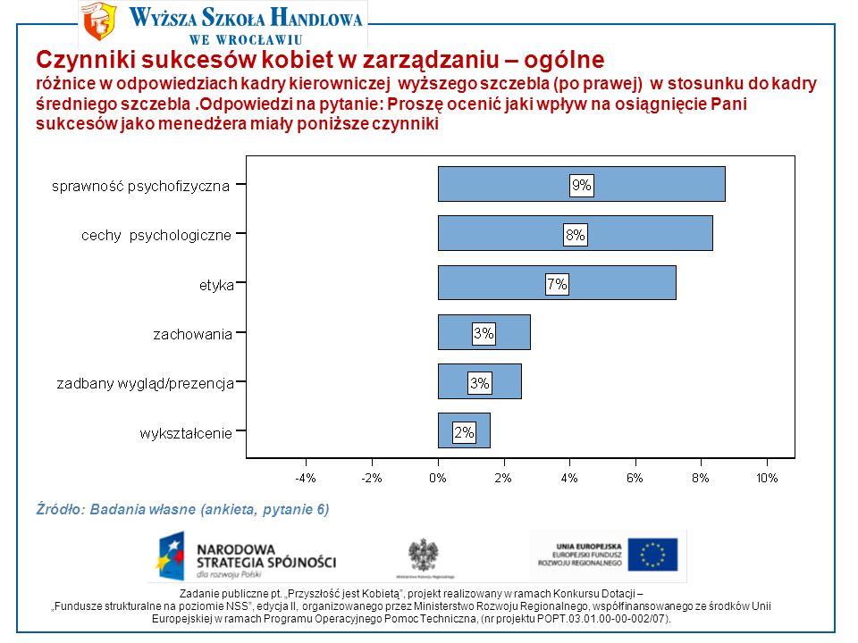 Czynniki sukcesów kobiet w zarządzaniu – ogólne różnice w odpowiedziach kadry kierowniczej wyższego szczebla (po prawej) w stosunku do kadry średniego szczebla.Odpowiedzi na pytanie: Proszę ocenić jaki wpływ na osiągnięcie Pani sukcesów jako menedżera miały poniższe czynniki Źródło: Badania własne (ankieta, pytanie 6) Zadanie publiczne pt.