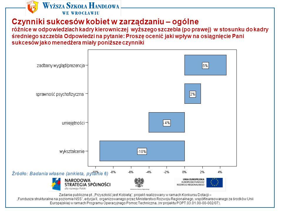 Czynniki sukcesów kobiet w zarządzaniu – ogólne różnice w odpowiedziach kadry kierowniczej wyższego szczebla (po prawej) w stosunku do kadry średniego szczebla Odpowiedzi na pytanie: Proszę ocenić jaki wpływ na osiągnięcie Pani sukcesów jako menedżera miały poniższe czynniki Źródło: Badania własne (ankieta, pytanie 6) Zadanie publiczne pt.