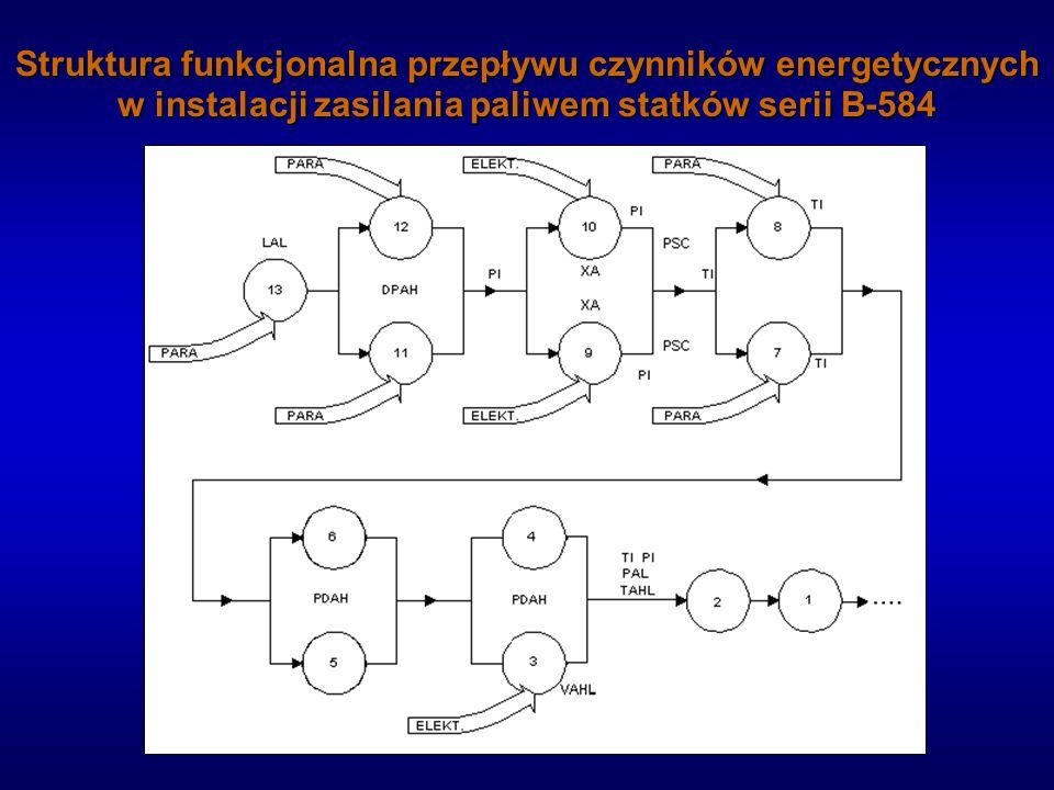 Struktura funkcjonalna przepływu czynników energetycznych w instalacji zasilania paliwem statków serii B-584