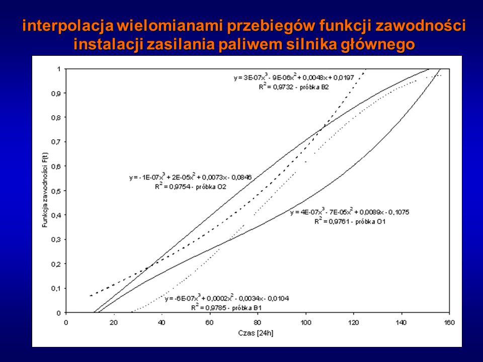 interpolacja wielomianami przebiegów funkcji zawodności instalacji zasilania paliwem silnika głównego