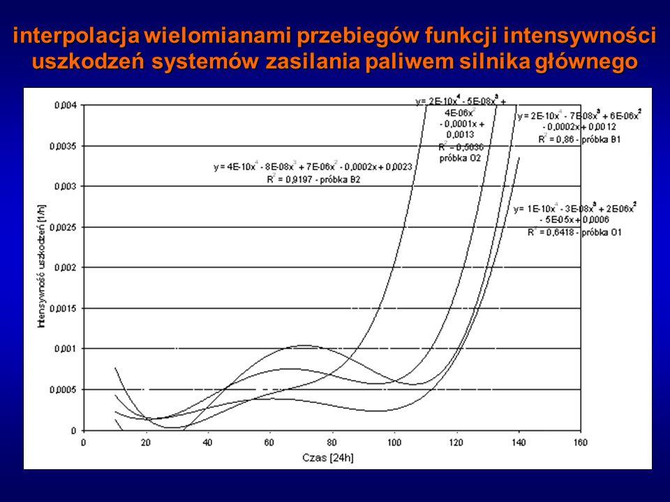 Podsumowanie Małe liczebności próbek i związane z tym niskie wartości współczynnika determinancji wielomianów aproksymujących przebiegi prezentują trudności powstające w procesie obiektywnej analizy niezawodności siłowni okrętowych przy małej populacji uszkodzeń.