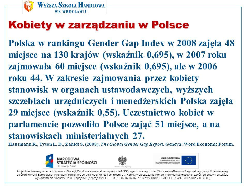Kobiety w zarządzaniu w Polsce Polska w rankingu Gender Gap Index w 2008 zajęła 48 miejsce na 130 krajów (wskaźnik 0,695), w 2007 roku zajmowała 60 mi
