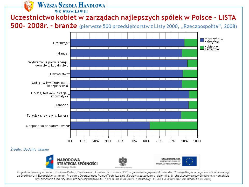 Uczestnictwo kobiet w zarządach najlepszych spółek w Polsce - LISTA 500- 2008r. – branże (pierwsze 500 przedsiębiorstw z Listy 2000, Rzeczpospolita, 2