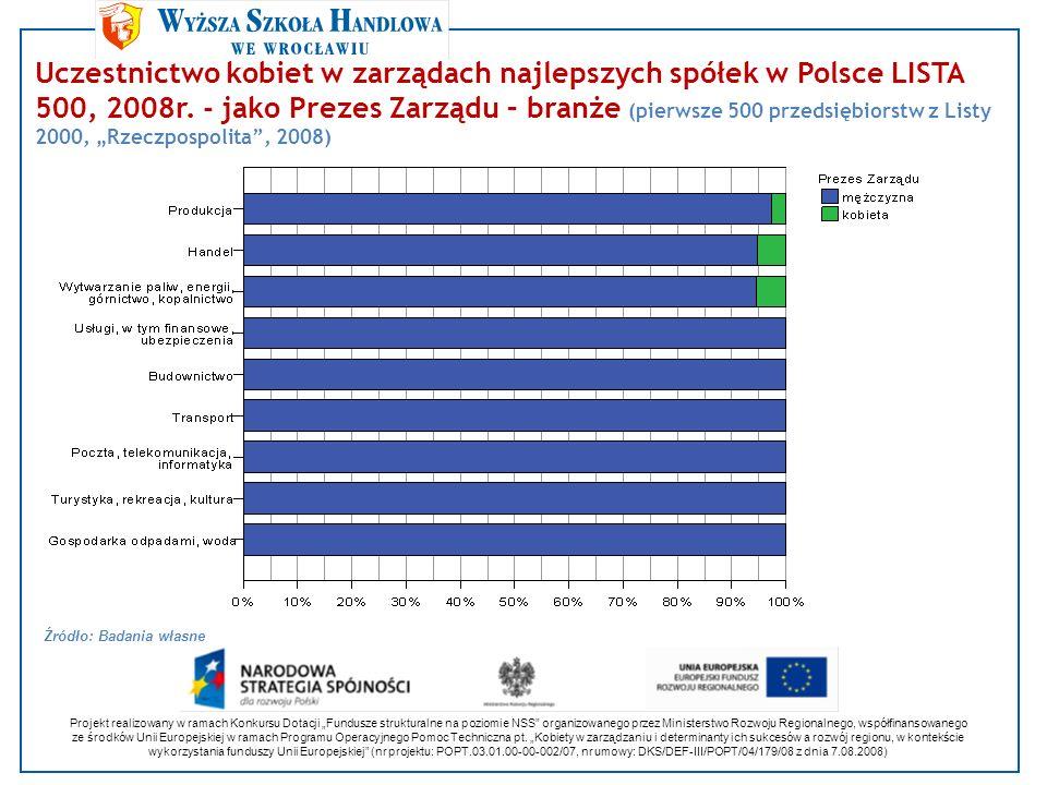 Uczestnictwo kobiet w zarządach najlepszych spółek w Polsce LISTA 500, 2008r. - jako Prezes Zarządu – branże (pierwsze 500 przedsiębiorstw z Listy 200